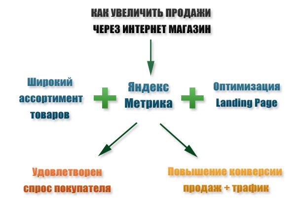 Схема, как увеличить продажи